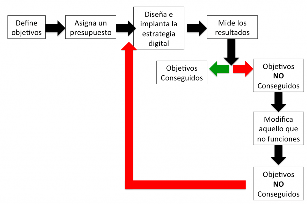 Estrategia Digital - Rafael Hormigos