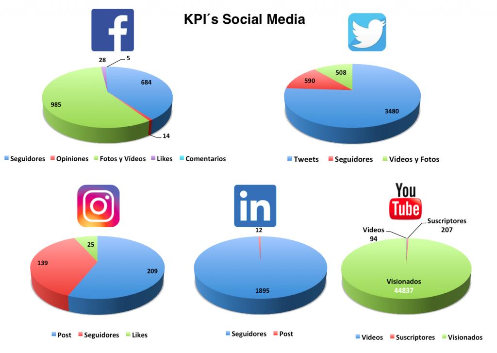 Estrategia Digital KPI´s Social Media Colegios