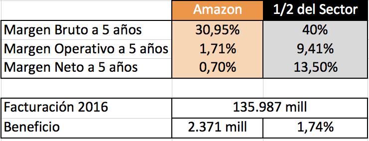 Resultados de Amazon - Rafael Hormigos